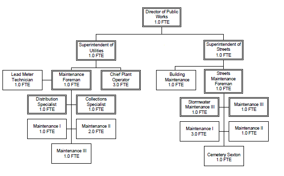 Public Works Org Chart